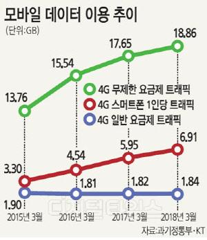 무제한 데이터 경쟁 `2라운드`… LGU+ 포문 열고 KT 불붙였다